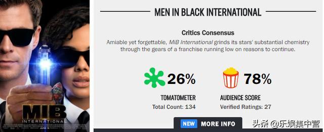 《黑衣人:全球通缉》烂番茄新鲜度26%,各大媒体犀利点评