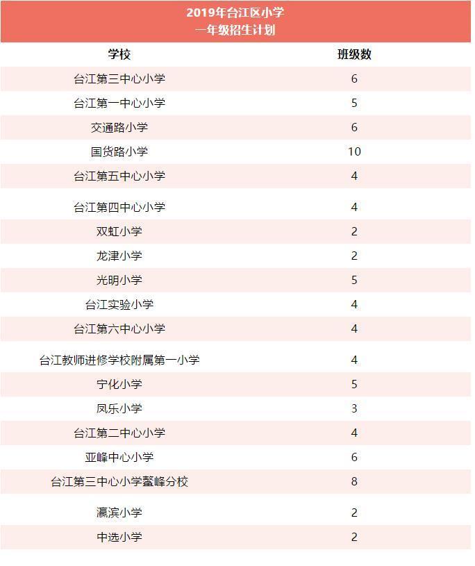 福州台江2019小学划片、入学政策公布!16日预报名!