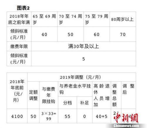 北京养老金上调怎么回事?北京养老金上调了多少每月详细情况