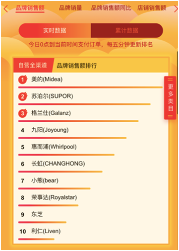 618苏宁6小时战报:超车海信创维,小米电视逆袭成第一