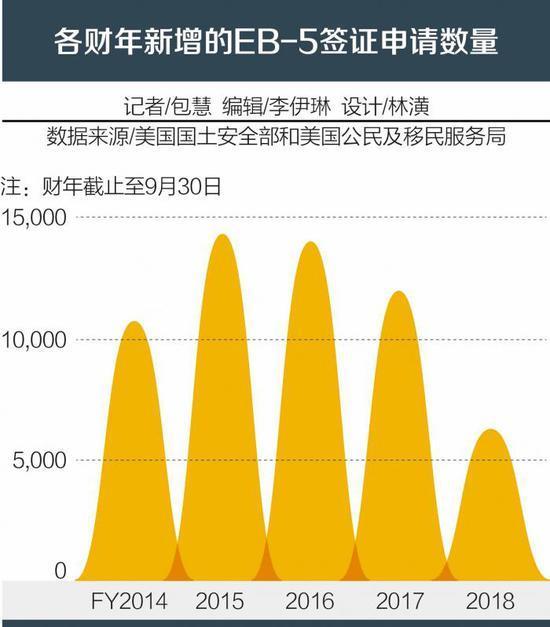 不滿排期過長 中國投資者開始撤離EB-5移民申請