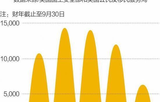 不满排期过长 中国投资者开始撤离EB-5移民申请