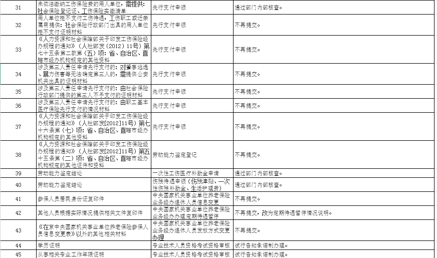好消息!廈門取消45項人社業務證明材料