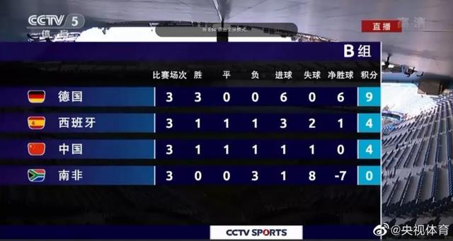 中國女足晉級16強 小組賽最后一場逼平西班牙隊