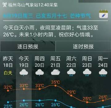 福州迎来今年首个高温日!比常年同期偏晚5天