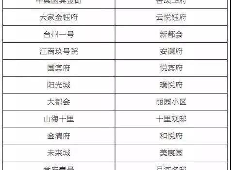不规范地名整治详细情况 温州不规范地名整治名单曝光要怎么改?