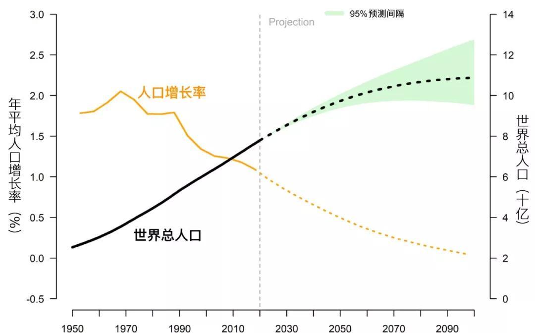 世界人口将达97亿详细情况 中国将不再是世界第一人口大国