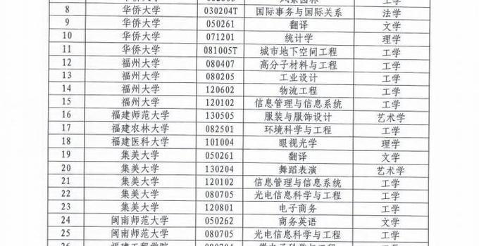 好消息!福建28所院校增列学士学位授权专业