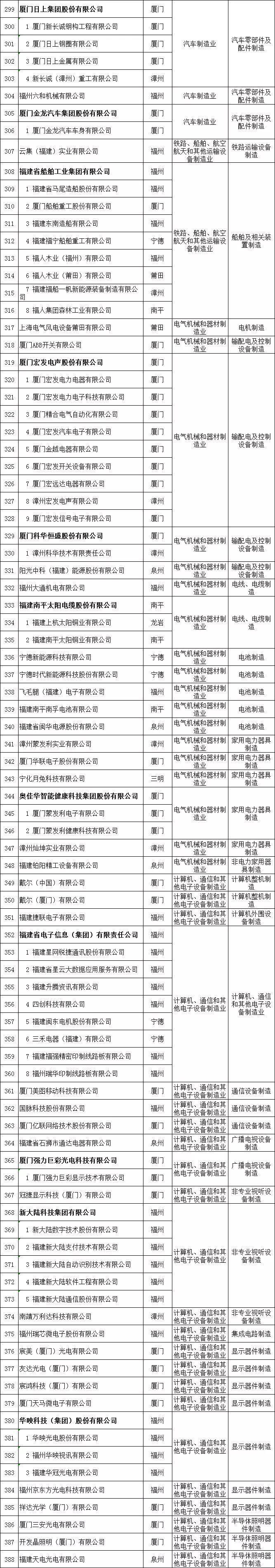三明一批企业榜上有名!福建这份省级龙头企业名单公布