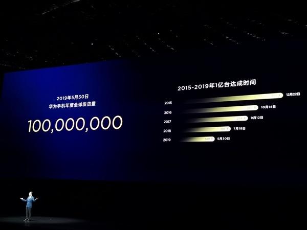 华为手机2019年全球发货量突破1亿台:仅用5个月