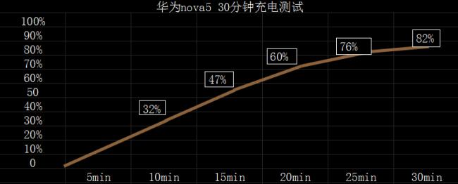 华为nova5Pro测评 高颜值爱自拍人的新宠