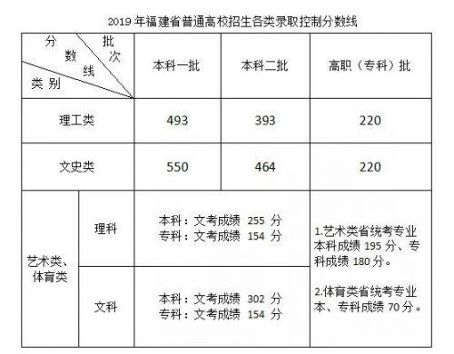 2019年福建高考各批次分数线揭晓!本一理工493、文史550