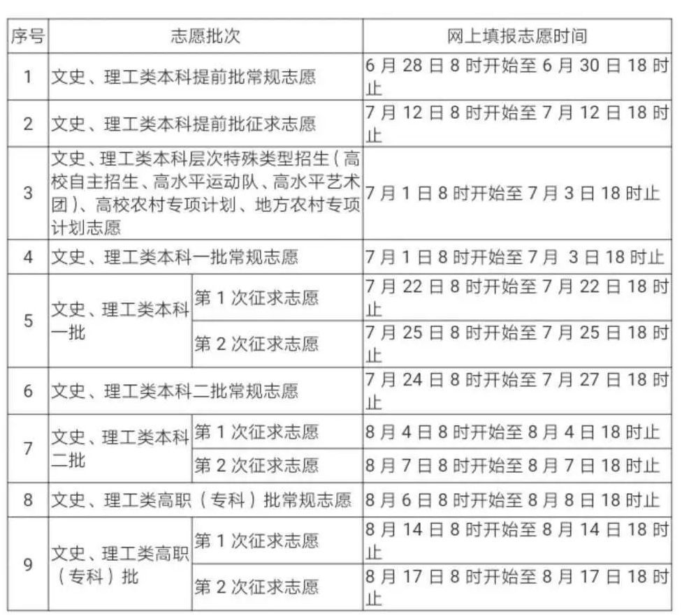 快讯!福建2019高考录取分数线公布!本一理工493分,文史550分!
