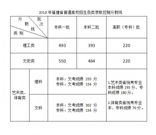 2019福建高考分数线多少分?福建高考一本二本文理科分数线