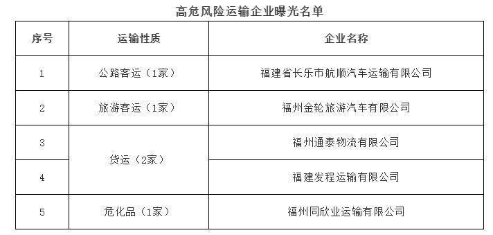 """福州2人将永远""""告别方向盘"""" 5家运输企业被曝光"""