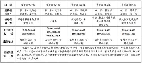 十屆福建省委第六輪第二批巡視展開 12個巡視組進駐地方、單位巡視