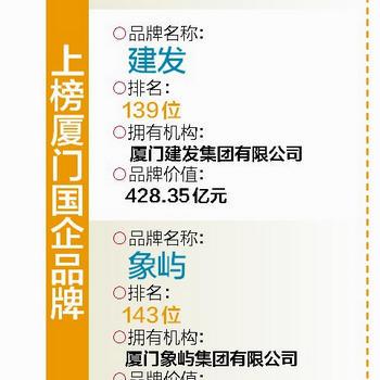 2019年中國500最具價值品牌發布 多家廈門企業上榜