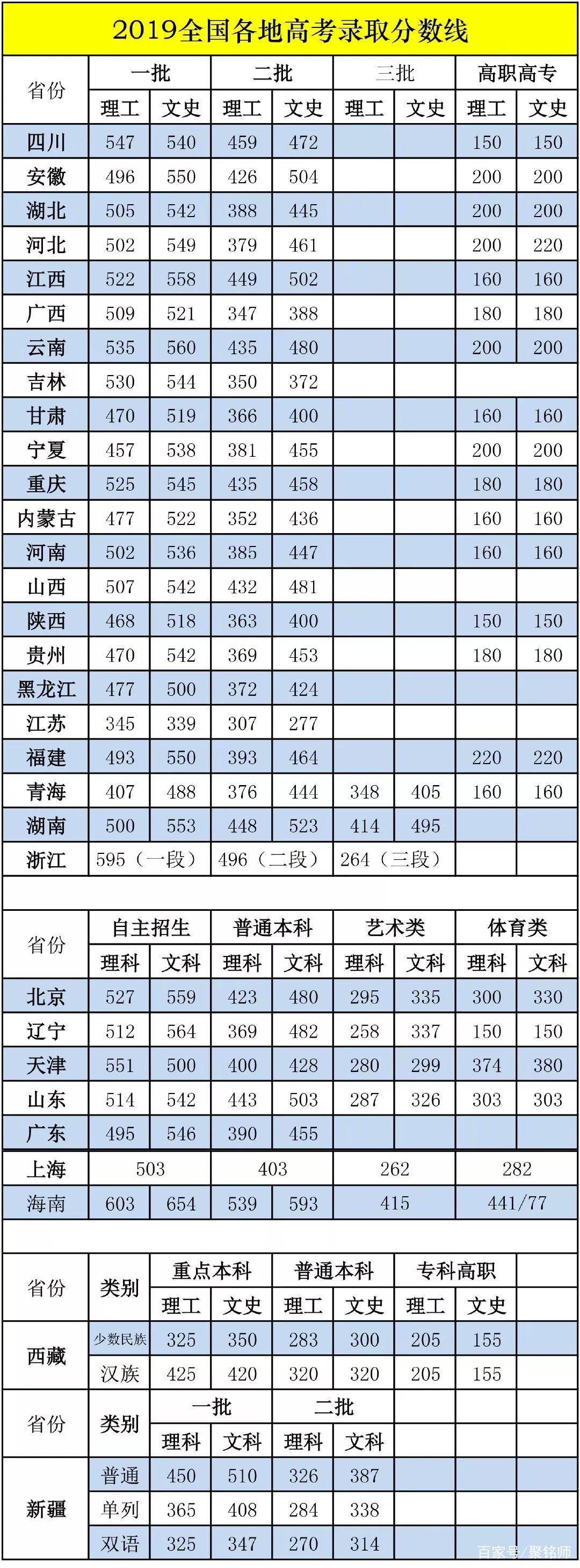 2019年全国31省市高考分数线出炉 高考分数查询通道开通