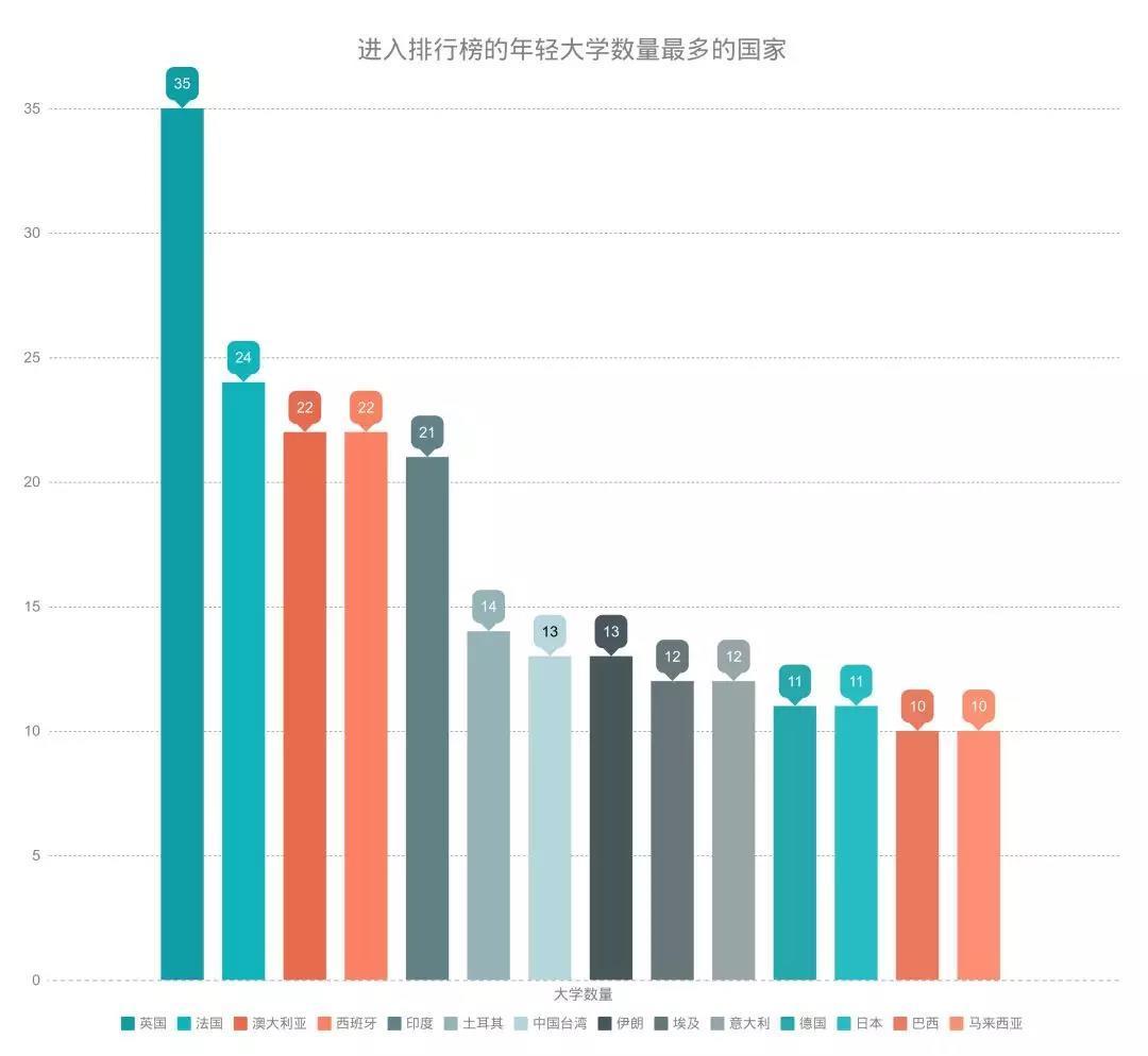 泰晤士高等教育年輕大學排名:中國大陸六校上榜