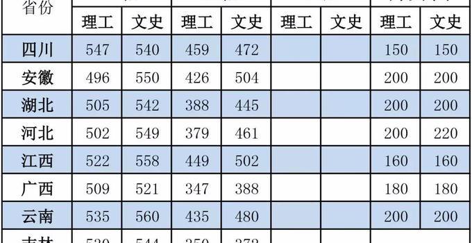 2019年31省区市高考各批次录取分数线 31省份高考分数线榜单