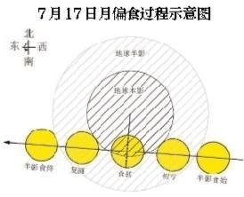"""7月天象精彩纷呈 """"双星伴月""""""""月偏食""""都来了 7月天象汇总"""