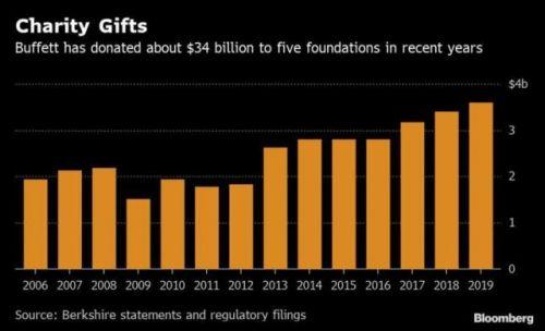巴菲特捐36億美元