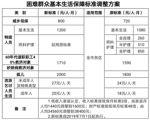 每人每月升至800元 廈門市提高困難群眾保障標準