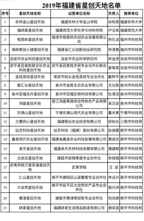 福建新增21家省級星創天地 截至目前全省共認定78家