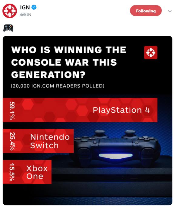 本世代主機票選結果出爐:PS4獲得碾壓式勝利