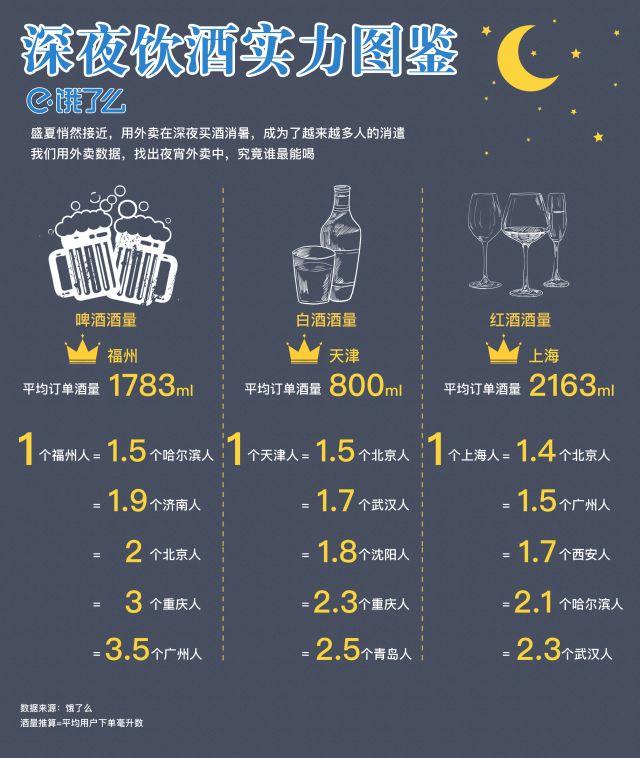 1个福州人=2个北京人=3个重庆人!没错,福州人就是啤酒之王!