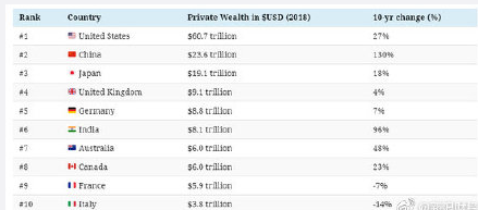 未來全球最富國家什么情況 未來全球最富國家是哪個國家