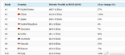 未来全球最富国家有哪几个?中国是第几?