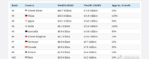 未来全球最富国家什么情况 未来全球最富国家是哪个国家
