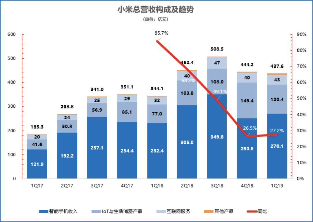小米上市一周年股价腰斩,手机成不能打输的仗