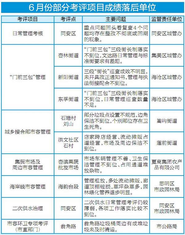 6月份厦门市城市综合管理考评成绩通报