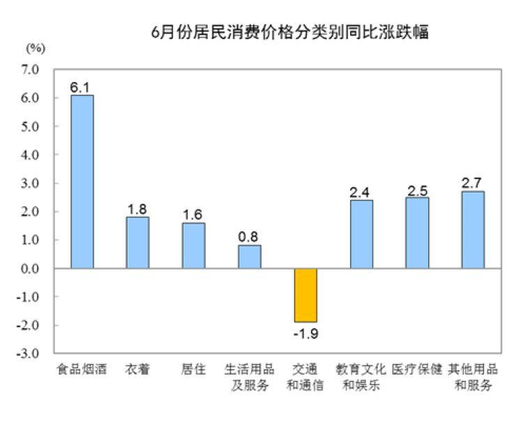 国家统计局:6月份居民消费价格同比上涨2.7%