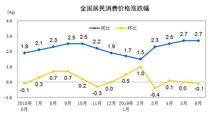 国度统计局:6月份住民�凵ゼ壑低�比上涨2.7%