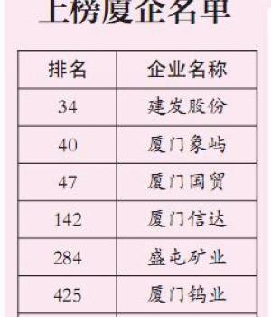 七家厦企上榜《财富》中国500强 数量与去年持平