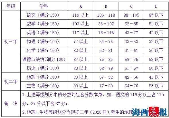 2019年厦门中考成绩放榜 13日起填报志愿