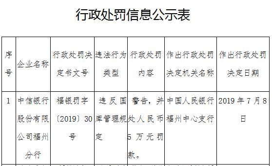 中信银行福州分行违法遭罚 违反国库管理规定