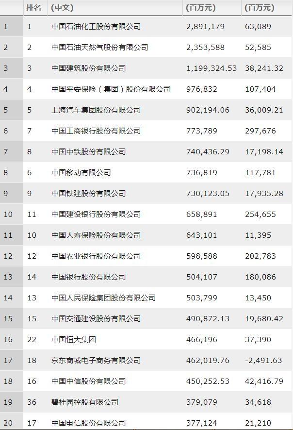 财富中国500强榜单曝光有哪些企业上榜?财富中国500强榜单排名一览