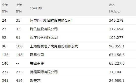 财富中国500强榜单公布 阿里巴巴领衔互联网