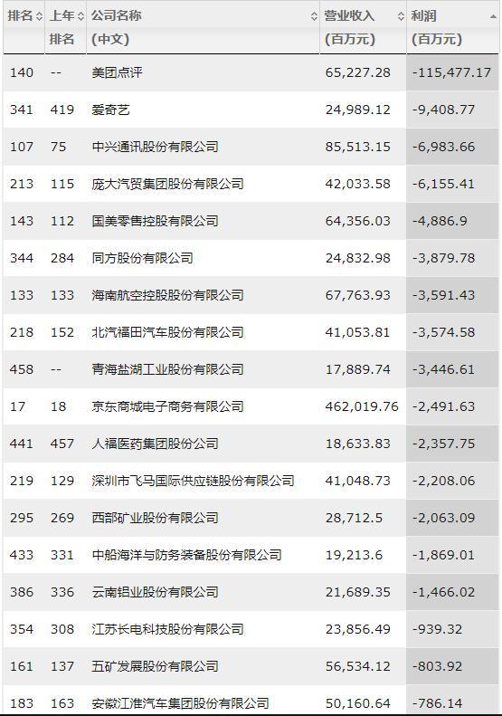 财富中国500强:腾讯居互联网最赚钱企业榜首,美团成亏损之王