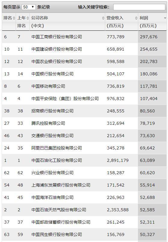 财富中国500强榜单 美团以亏损1155亿位居亏损企业第一