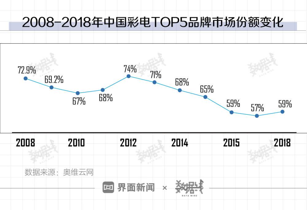 华为想做中国智能电视老大,这个目标不太容易