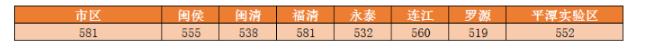 福州中考切线公布!市区普高第一条投档线切在581分