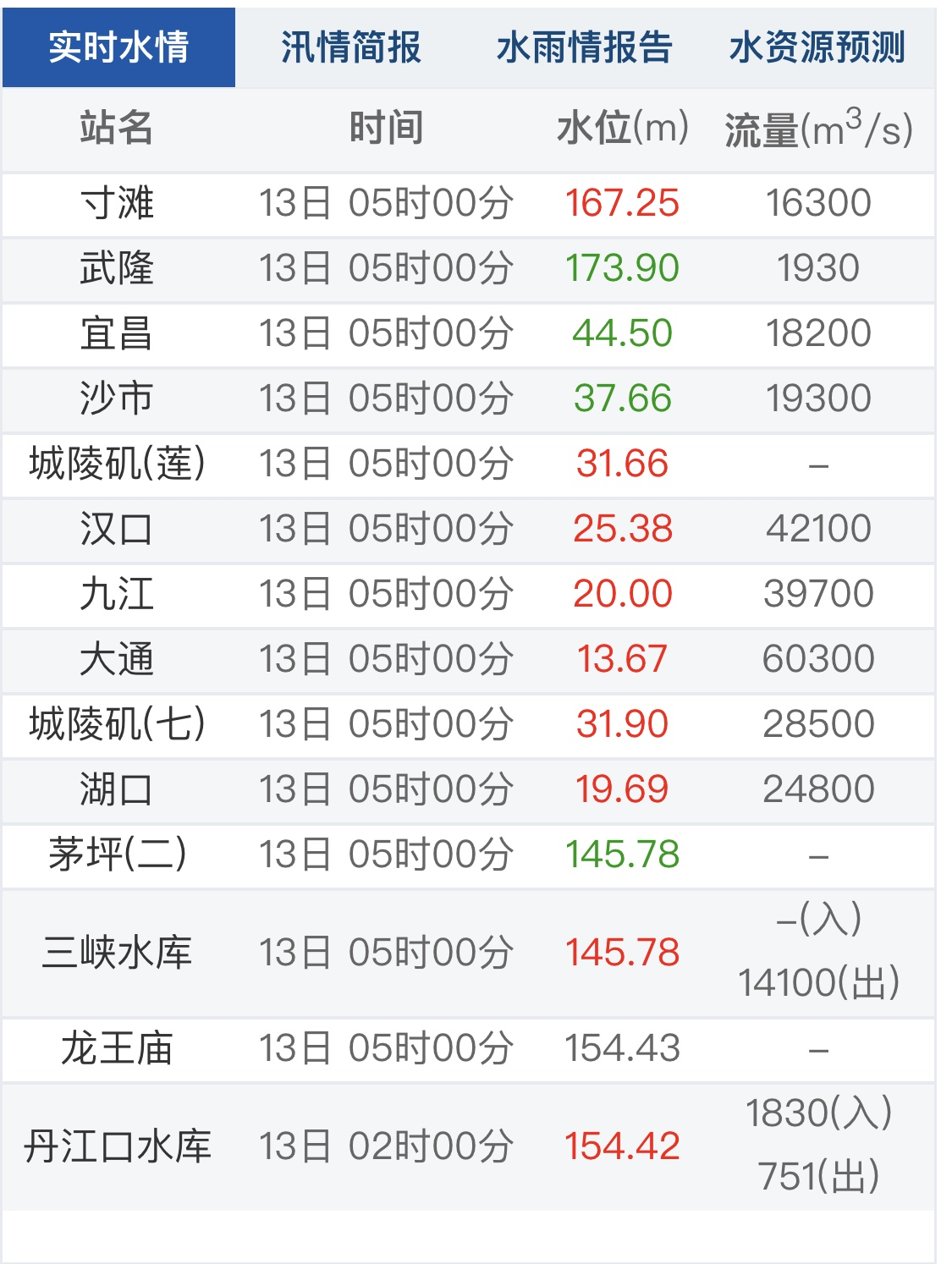 長江1號洪水形成什么情況 長江水位一覽