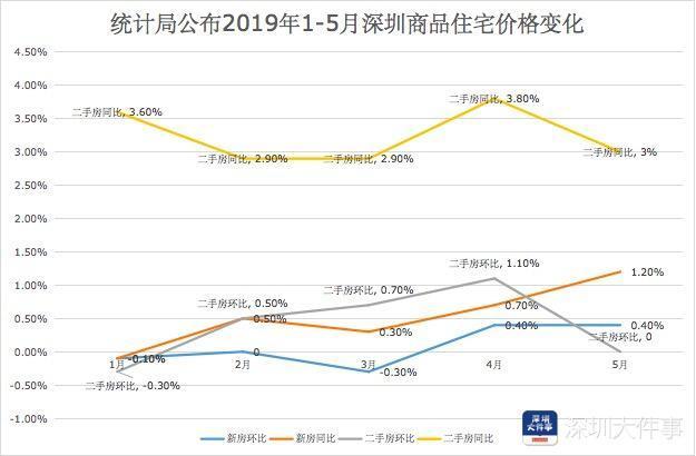 深圳不再公布楼市均价详细新闻介绍?深圳为什么不再公布楼市均价
