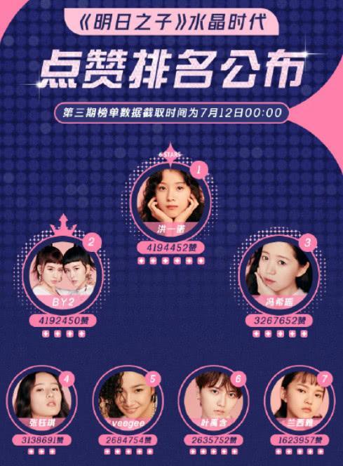 明日之子3最新排名:洪一诺第一,最让人意外的并非BY2,而是张钰琪