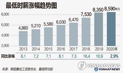 韩国最低时薪涨幅趋势图 图片来自韩联社